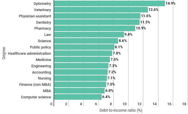 A graph of the major professions and their expected income to student debt ratio
