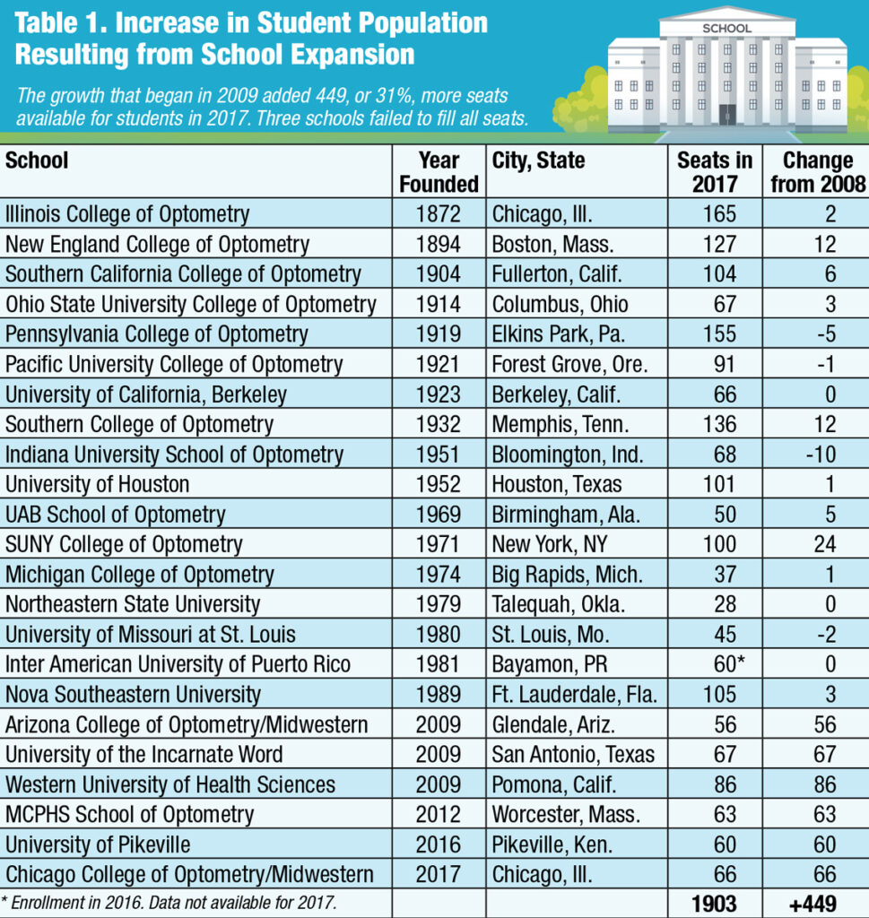 A Table Showing the Increase of Optometry Schools Over Time