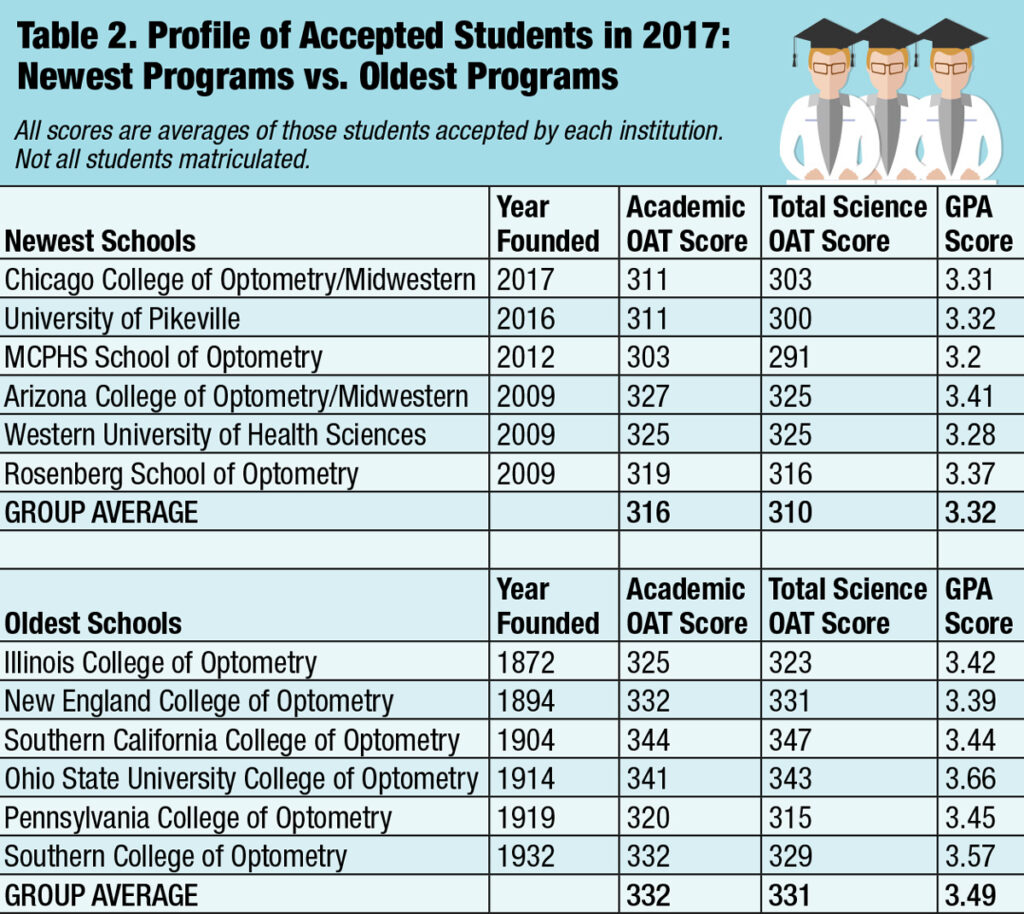 Profile of Accepted Students in 2017 - Newest Programs vs Oldest Programs