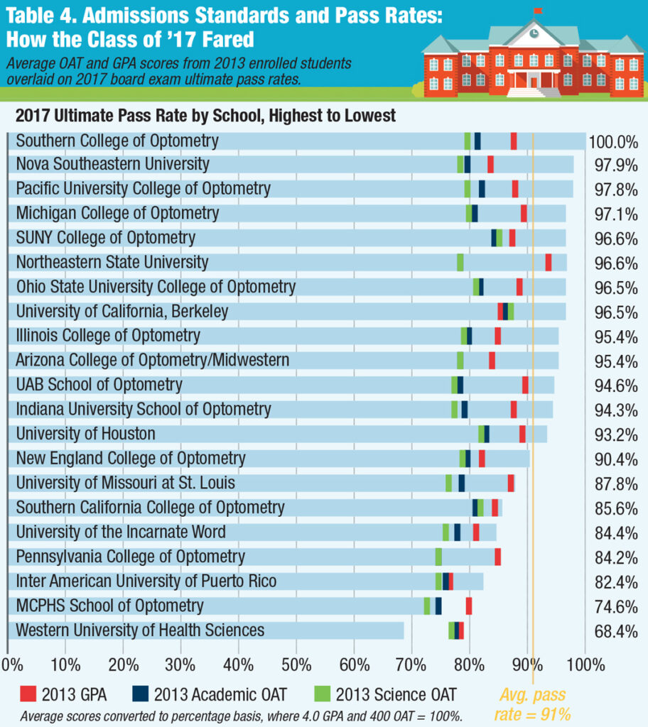 Admission Standards and Pass Rates, How the Class of 2017 Fared